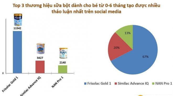 top 3 thương hiệu sữa bột dành cho bé được thảo luận nhiều nhất