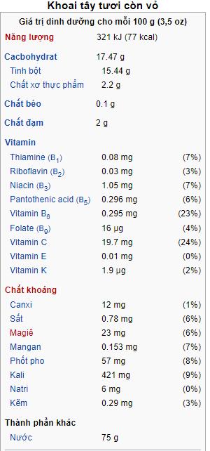 Gía trị dinh dưỡng của khoai tây cho mỗi 100g