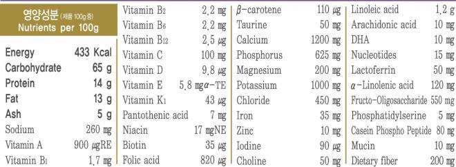 Các chỉ số dinh dưỡng trong sữa