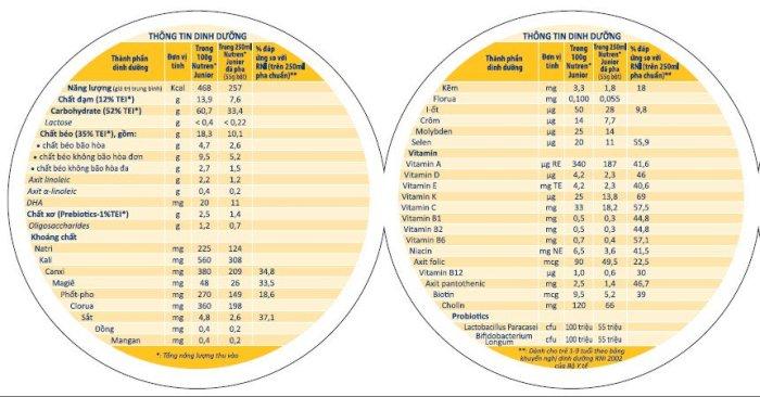 Thông tin thành phần dinh dưỡng sữa Nutren Junior